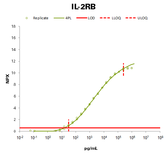 Interleukin-2 receptor subunit beta (IL-2RB)