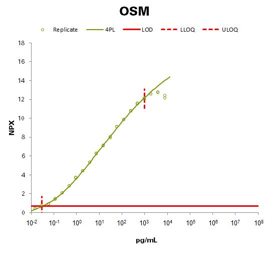 Oncostatin-M (OSM)