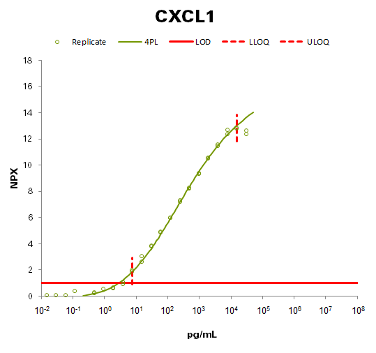 C-X-C motif chemokine 1 (CXCL1)
