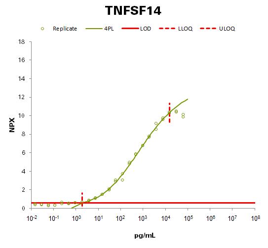 Tumor necrosis factor ligand superfamily member 14  (TNFSF14 )