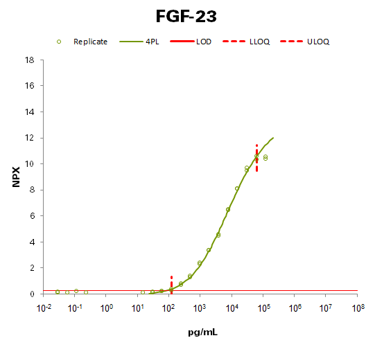Fibroblast growth factor 23 (FGF-23)