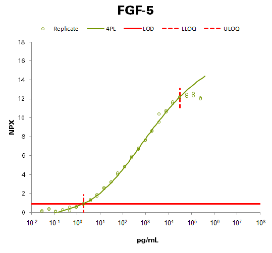 Fibroblast growth factor 5 (FGF-5)