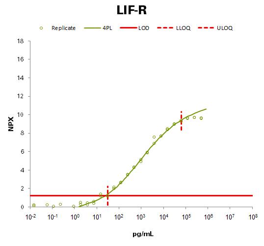 Leukemia inhibitory factor receptor (LIF-R)