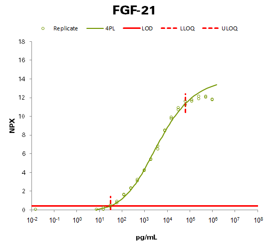 Fibroblast growth factor 21 (FGF21)