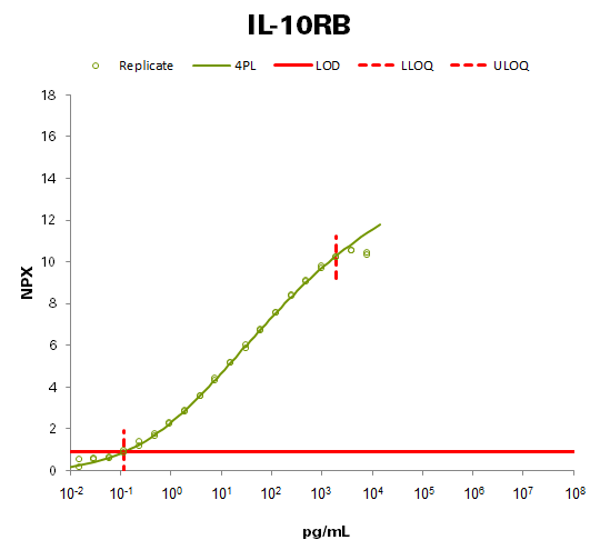 Interleukin-10 receptor subunit beta (IL-10RB)