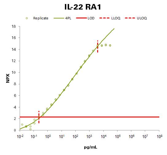 Interleukin-22 receptor subunit alpha-1 (IL-22 RA1)
