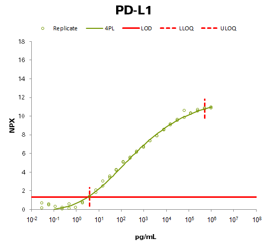 Programmed cell death 1 ligand 1 (PD-L1)