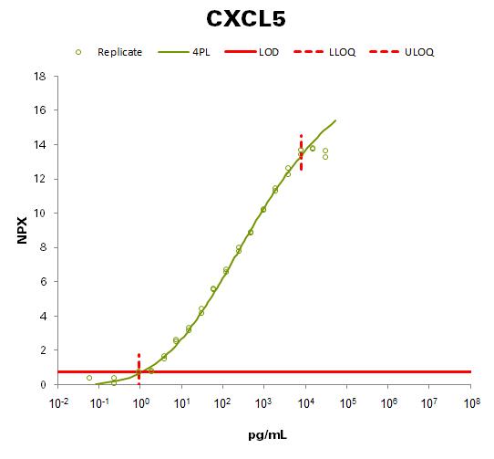 C-X-C motif chemokine 5  (CXCL5 )