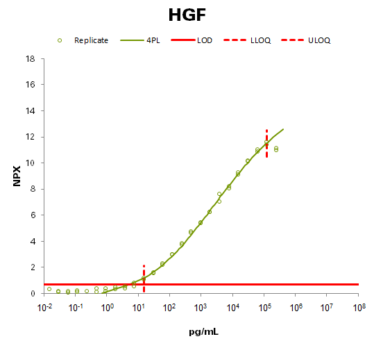 Hepatocyte growth factor (HGF)
