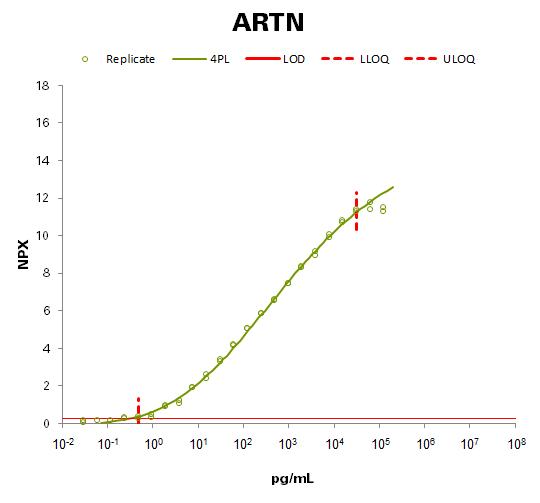 Artemin (ARTN)