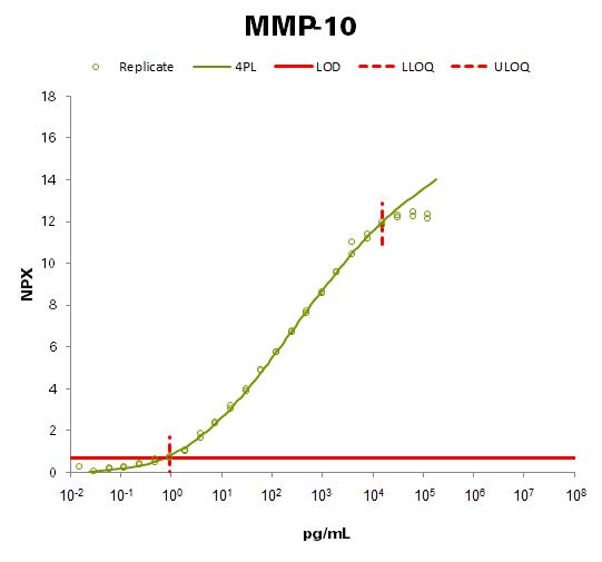 Matrix metalloproteinase-10 (MMP-10)