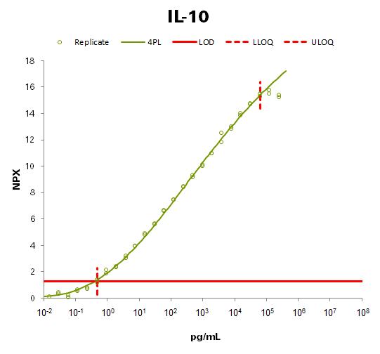 Interleukin-10 (IL10)