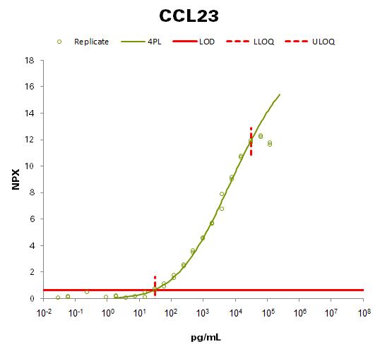 C-C motif chemokine 23 (CCL23)
