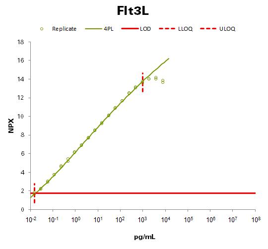 Fms-related tyrosine kinase 3 ligand  (Flt3L)
