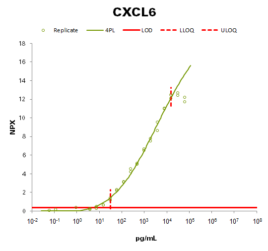 C-X-C motif chemokine 6 (CXCL6)