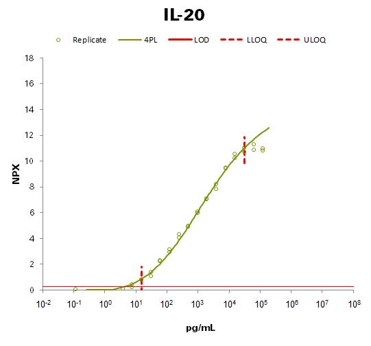 Interleukin-20 (IL-20)