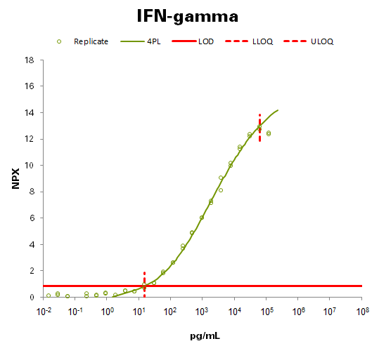 Interferon gamma  (IFN-gamma)