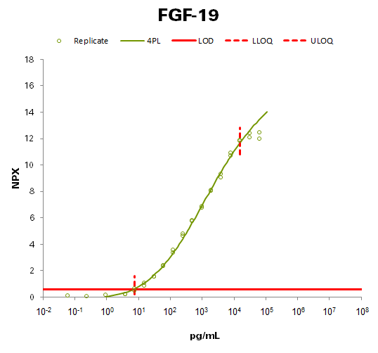 Fibroblast growth factor 19 (FGF-19)