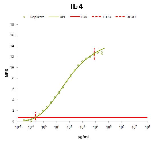 Interleukin-4 (IL-4)