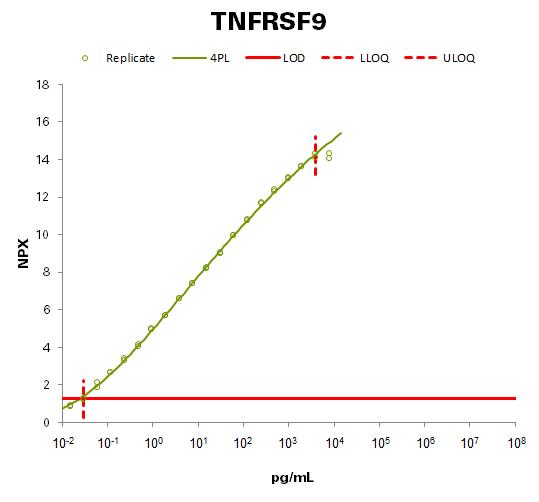 Tumor necrosis factor receptor superfamily member 9 (TNFRSF9)