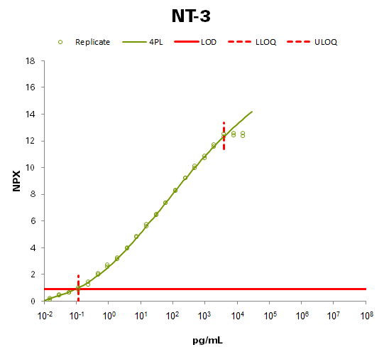 Neurotrophin-3 (NT-3)