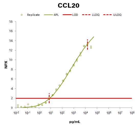C-C motif chemokine 20 (CCL20)