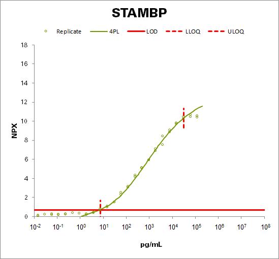 STAM-binding protein (STAMBP)