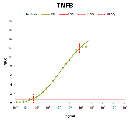 TNF-beta (TNFB)
