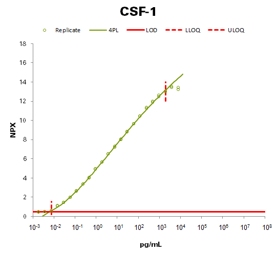 Macrophage colony-stimulating factor 1 (CSF-1)