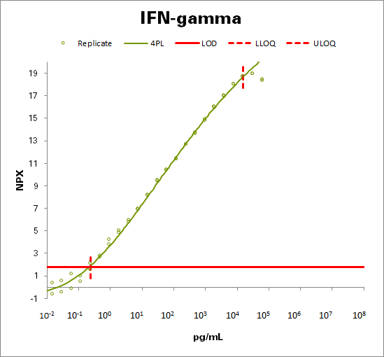 Interferon gamma  (IFN-gamma)