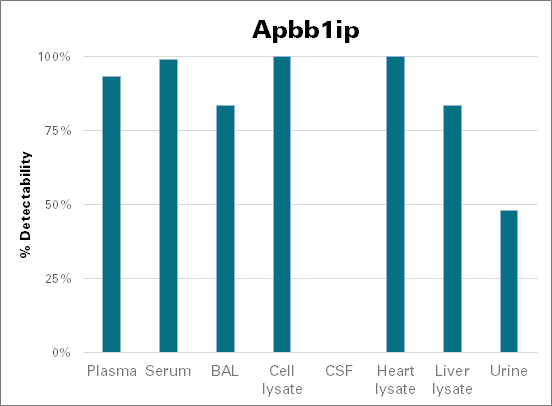 Amyloid beta A4 precursor protein-binding family B member 1-interacting protein - mouse (Apbb1ip)
