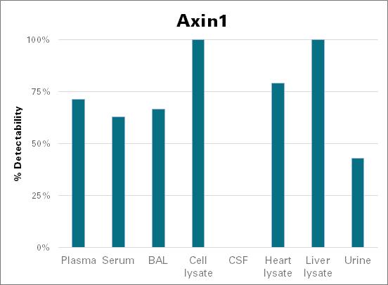 Axin-1 - mouse (Axin1)