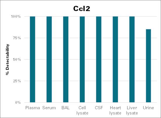 C-C motif chemokine 2 - mouse (Ccl2)
