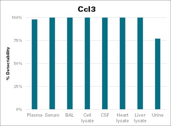 C-C motif chemokine 3 - mouse (Ccl3)
