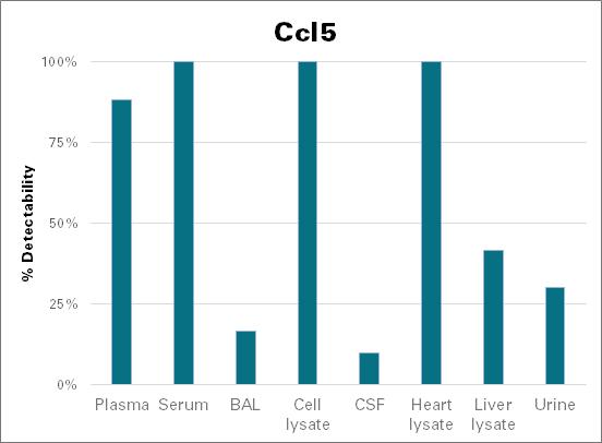 C-C motif chemokine 5 - mouse (Ccl5)