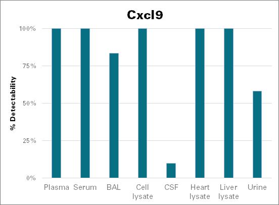 C-X-C motif chemokine 9 - mouse (Cxcl9)