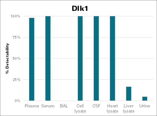 Protein delta homolog 1 - mouse (Dlk1)