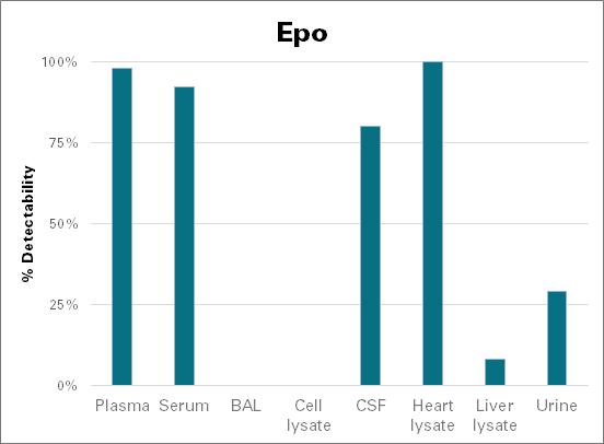 Erythropoietin - mouse (Epo)