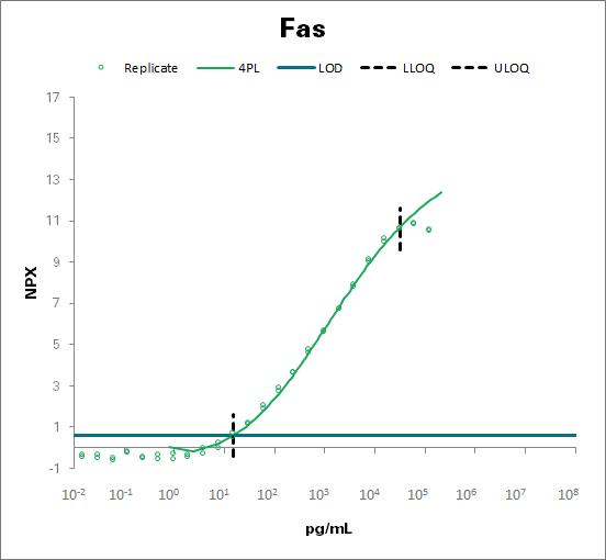 Tumor necrosis factor receptor superfamily member 6 - mouse (Fas)