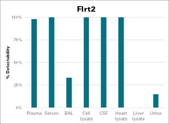 Leucine-rich repeat transmembrane protein FLRT2 - mouse (Flrt2)