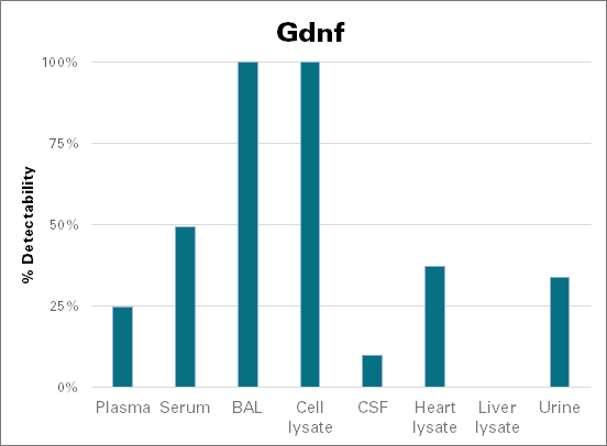 Glial cell line-derived neurotrophic factor - mouse (Gdnf)