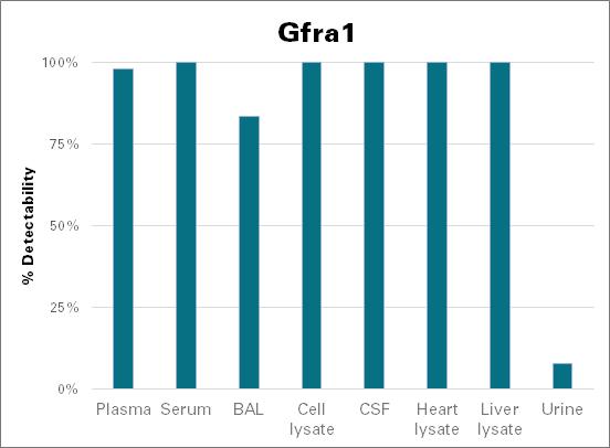 GDNF family receptor alpha-1 - mouse (Gfra1)