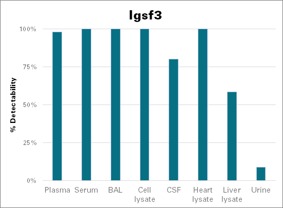 Immunoglobulin superfamily member 3 - mouse (Igsf3)