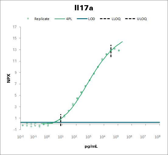 Interleukin-17A - mouse (Il17a)