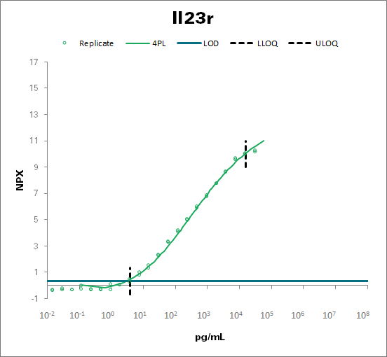 Interleukin-23 receptor - mouse (Il23r)