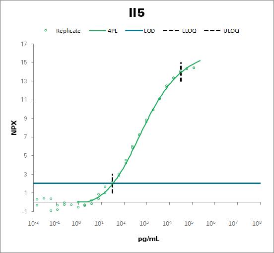 Interleukin-5 - mouse (Il5)