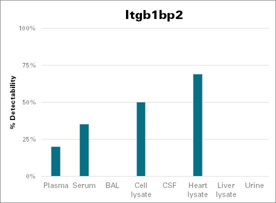 Integrin beta-1-binding protein 2 - mouse (Itgb1bp2)