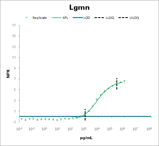 Legumain - mouse (Lgmn)