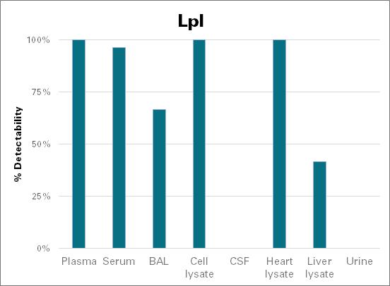 Lipoprotein lipase - mouse (Lpl)