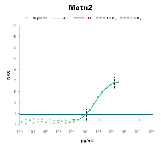 Matrilin-2 - mouse (Matn2)